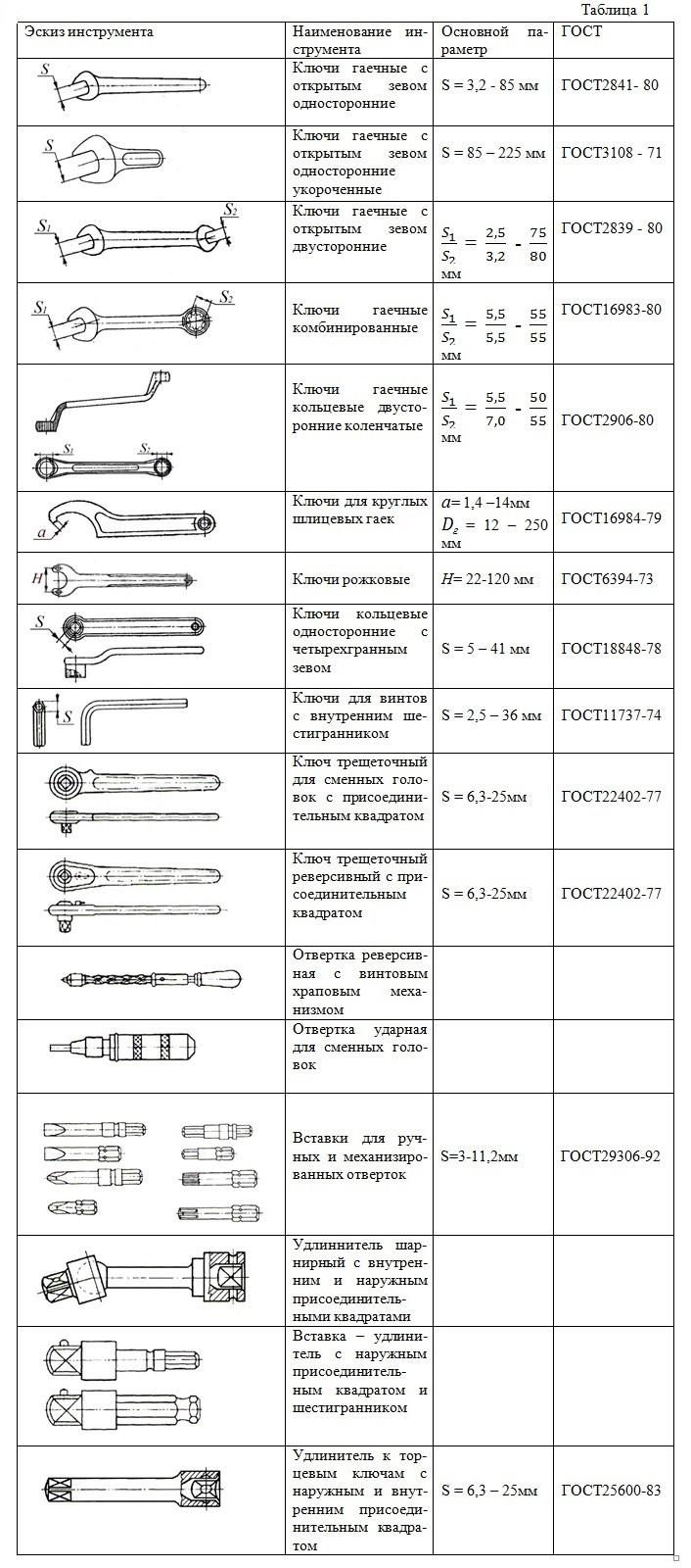 pdf development of